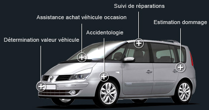 Domaine d'intervention des experts automobile